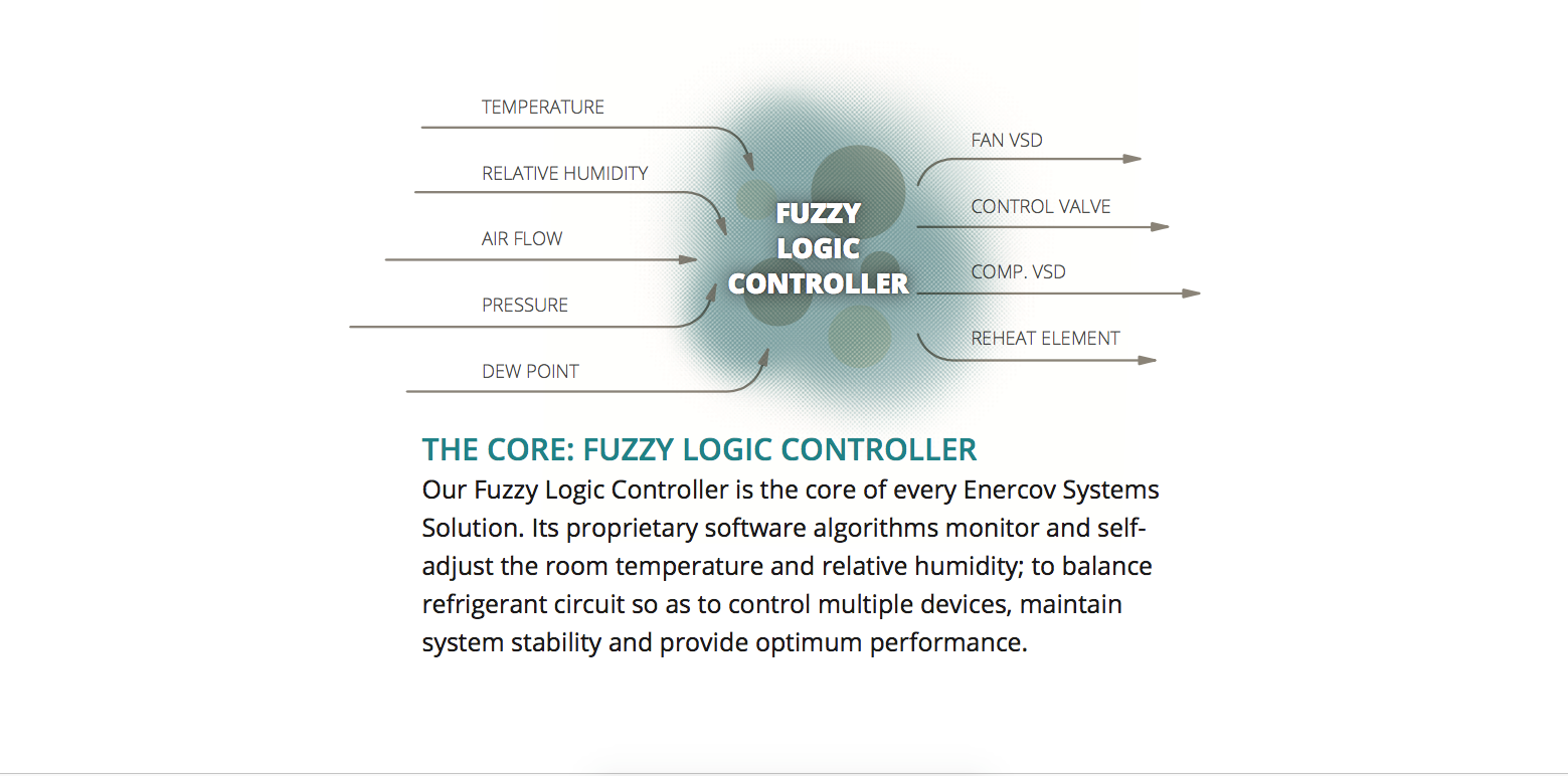 Technology Enercov System Solution For Air Property Control Logic Diagram Has Developed Proprietary Software Algorithms That Are Embedded Within The Fuzzy Controller These Able To Map Temperature